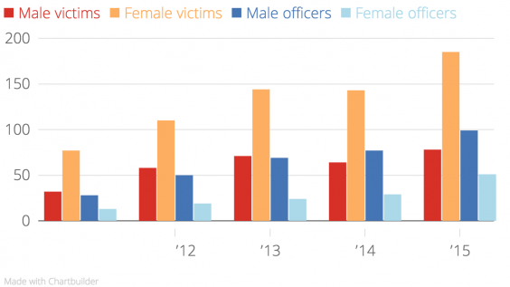 Genders of victims and attending police officers